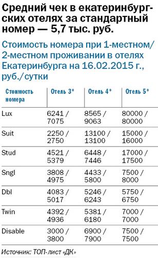 Рейтинг отелей Екатеринбурга 2015 1