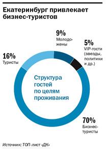 Рейтинг отелей Екатеринбурга 2015 2