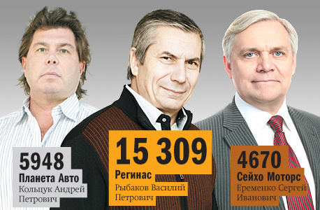 Рейтинг дилеров автомобилей  Челябинской области 2014 4
