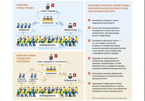 В Челябинской области внесены изменения в законы о местном самоуправлении 1