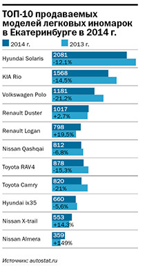 Рейтинг дилеров автомобилей в Екатеринбурге 2014 3