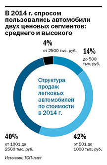 Рейтинг дилеров автомобилей в Екатеринбурге 2014 1