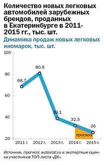 Рейтинг дилеров автомобилей в Екатеринбурге 2014 6