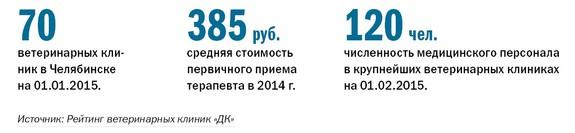 Рейтинг ветеринарных клиник  Челябинска 2014 1