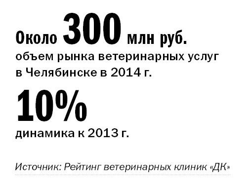 Рейтинг ветеринарных клиник  Челябинска 2014 2