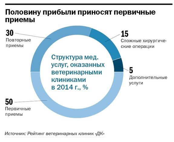 Рейтинг ветеринарных клиник  Челябинска 2014 3