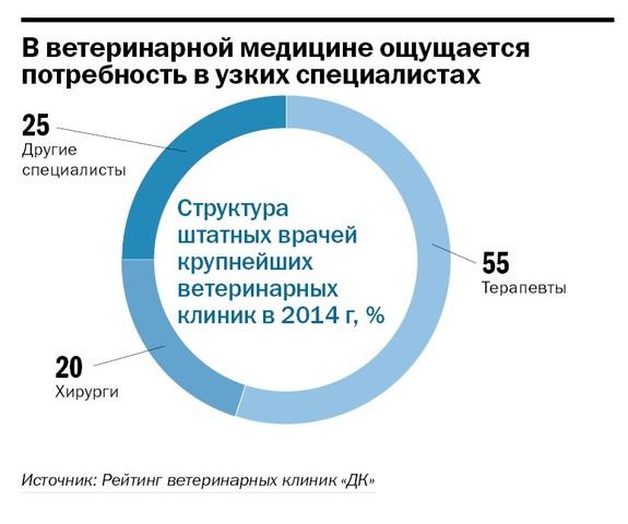 Рейтинг ветеринарных клиник  Челябинска 2014 4