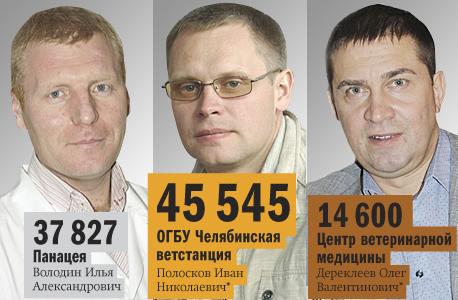 Рейтинг ветеринарных клиник  Челябинска 2014 5