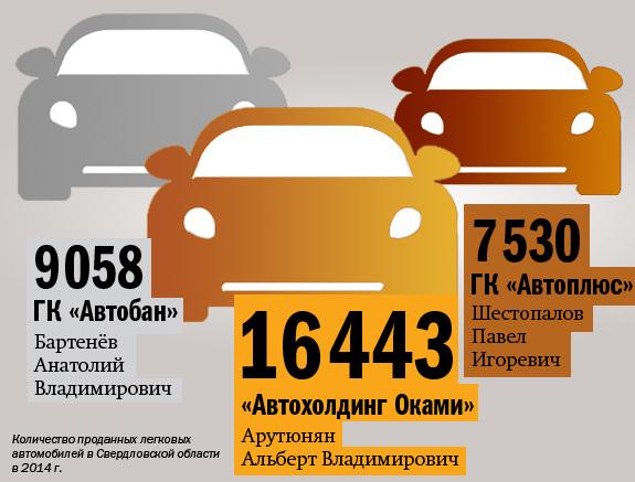 Автодилеры Екатеринбурга пересмотрят тактику на 2015 г. 3