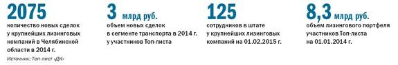Рейтинг лизинговых компаний Челябинска 21