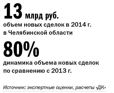 Рейтинг лизинговых компаний Челябинска 22