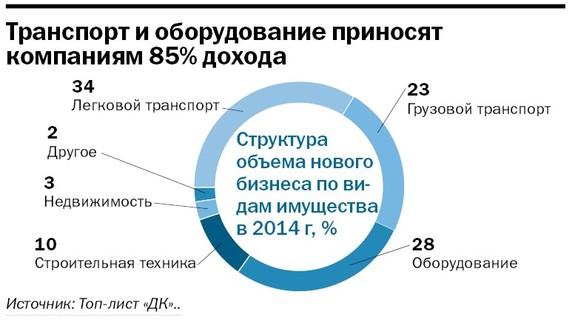 Рейтинг лизинговых компаний Челябинска 23