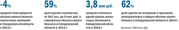 Рейтинг лизинговых компаний Екатеринбурга 2