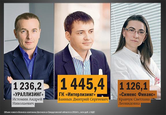 Рейтинг лизинговых компаний Екатеринбурга 5