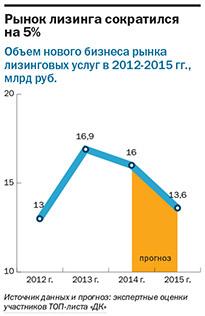 Рейтинг лизинговых компаний Екатеринбурга 7