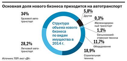 Рейтинг лизинговых компаний Екатеринбурга 3