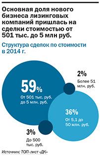 Рейтинг лизинговых компаний Екатеринбурга 4
