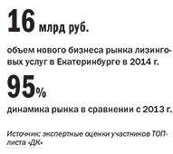 Рейтинг лизинговых компаний Екатеринбурга 1