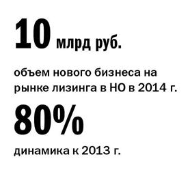 Рейтинг лизинговых компаний Нижнего Новгорода 1