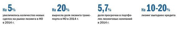 Рейтинг лизинговых компаний Нижнего Новгорода 2
