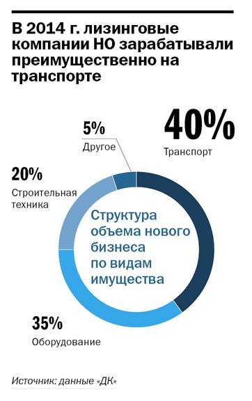 Рейтинг лизинговых компаний Нижнего Новгорода 3