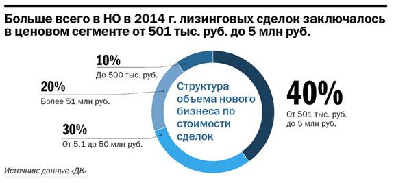 Рейтинг лизинговых компаний Нижнего Новгорода 4