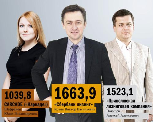 Рейтинг лизинговых компаний Нижнего Новгорода 5