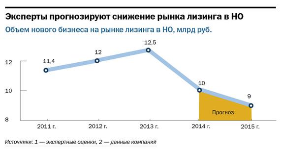 Рейтинг лизинговых компаний Нижнего Новгорода 6