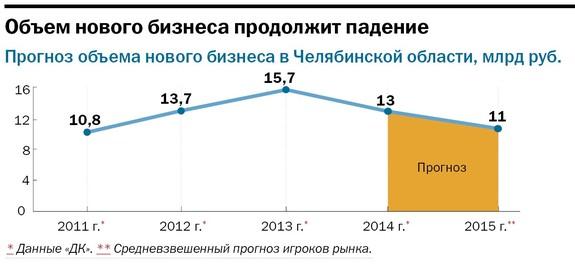 Рейтинг лизинговых компаний Челябинска 27