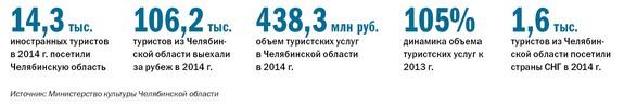 Рейтинг туристических компаний Челябинска 2014 1