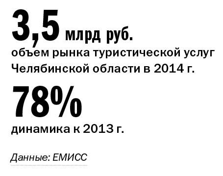 Рейтинг туристических компаний Челябинска 2014 2