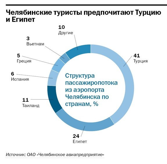 Рейтинг туристических компаний Челябинска 2014 3