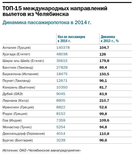 Рейтинг туристических компаний Челябинска 2014 5