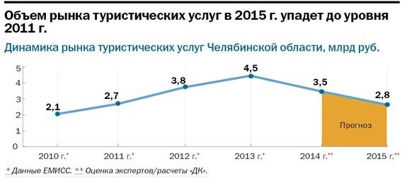 Рейтинг туристических компаний Челябинска 2014 9