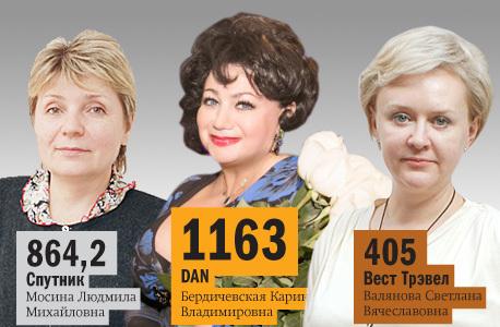 Рейтинг туристических компаний Челябинска 2014 4