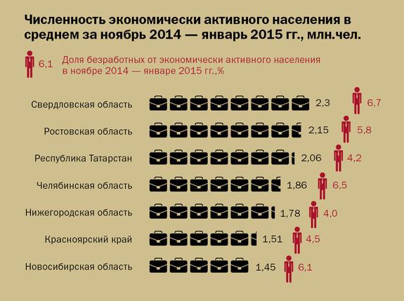 Доля безработных в Ростовской области составила 5,8% 1