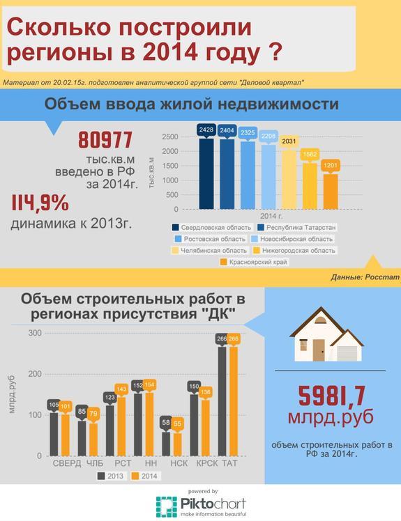 Инфографика по рынку строительства 1
