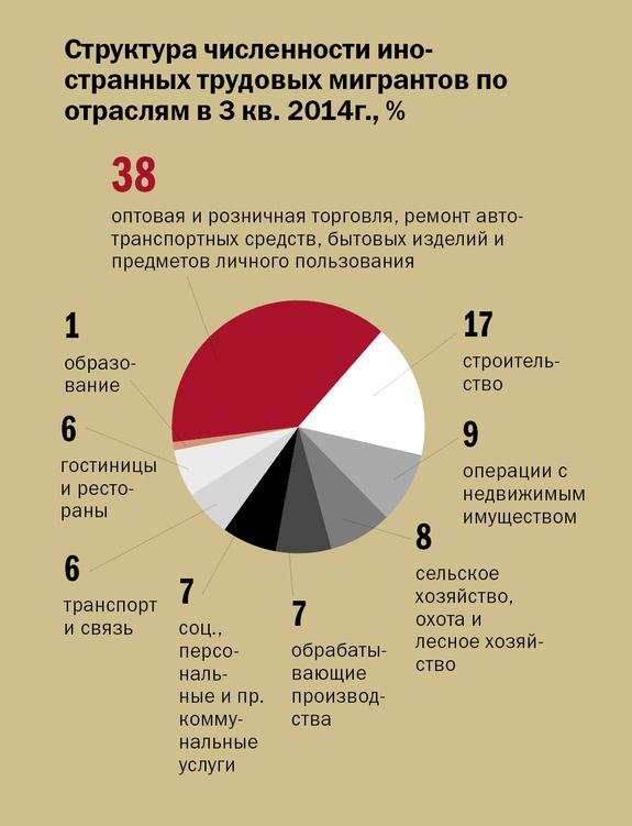 Инфографика по рынку труда 6