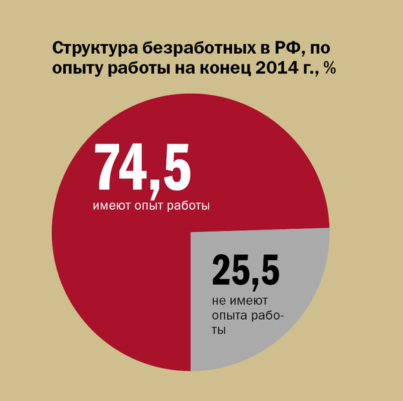 Инфографика по рынку труда 7