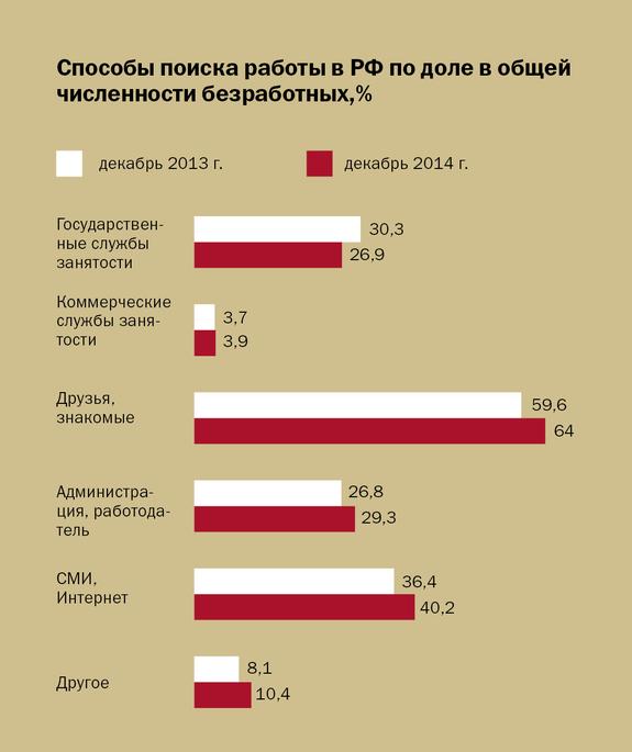 Инфографика по рынку труда 10