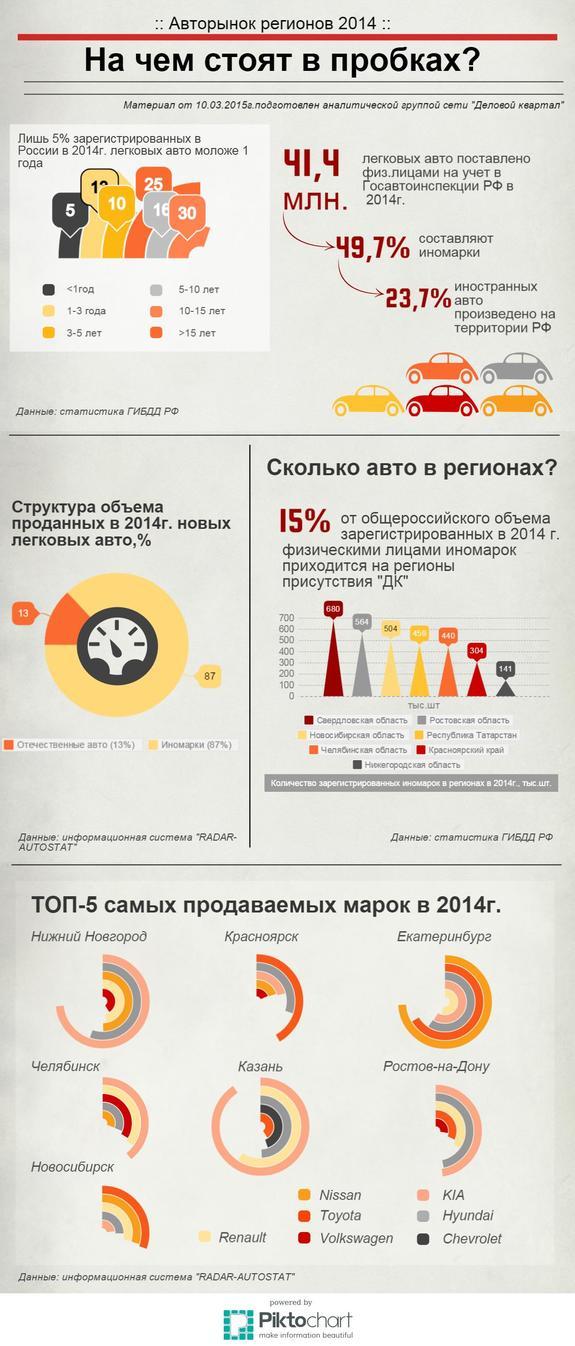 Инфографика по рынку авто 1