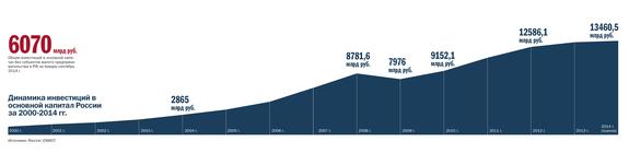 Инфографика по рынку инвестиций 1