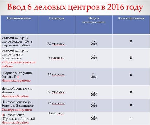 Три екатеринбургских БЦ, заявленных к вводу в этом году, не будут сданы 1
