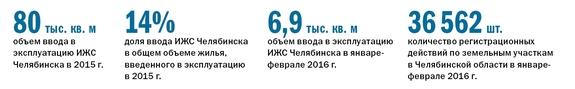 Рейтинг коттеджных поселков Челябинска  3