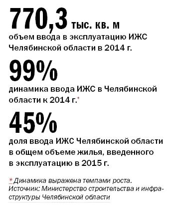 Рейтинг коттеджных поселков Челябинска  5