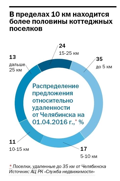Рейтинг коттеджных поселков Челябинска  6