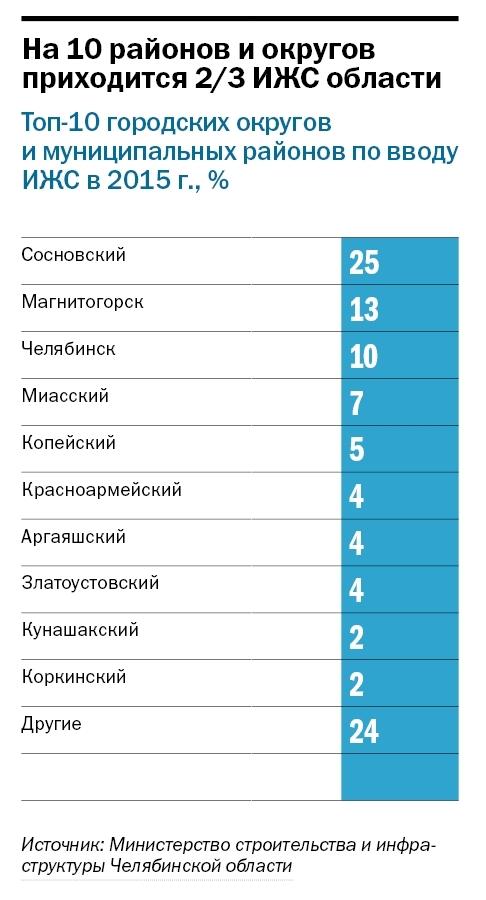 Рейтинг коттеджных поселков Челябинска  7
