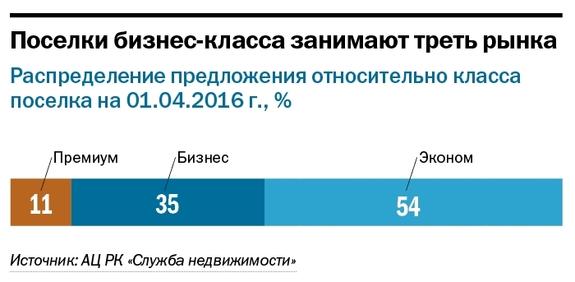 Рейтинг коттеджных поселков Челябинска  8