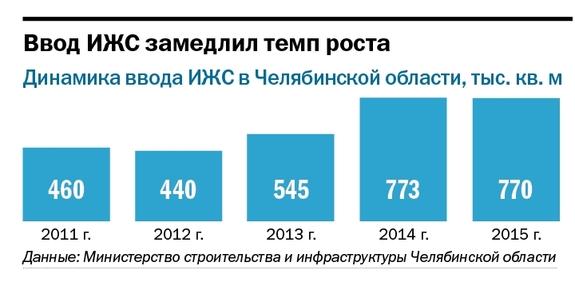 Рейтинг коттеджных поселков Челябинска  11