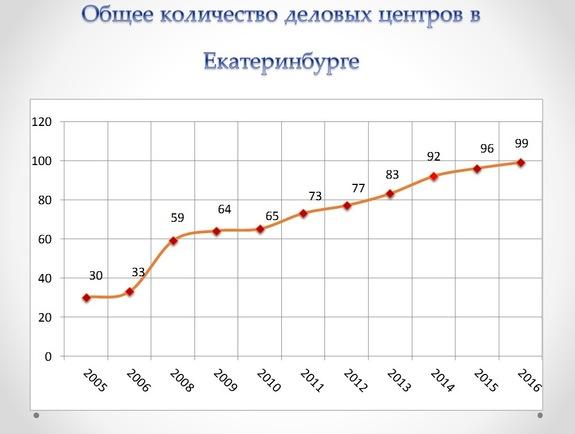 Какие БЦ будут востребованы в Екатеринбурге через 5-10 лет / ПРОГНОЗЫ, АНАЛИТИКА 2